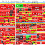 Sea of Red: 2008 S&P 500 Market Map