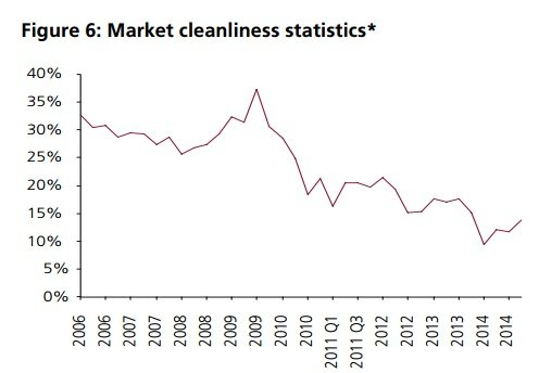 MarketCleanliness 2014-15